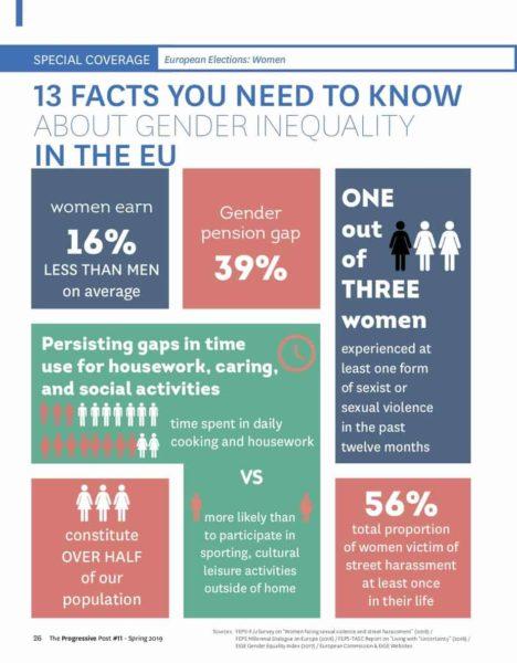 13 facts on inequalities manwoman