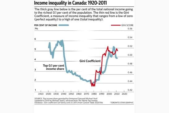 Inequality: A Challenge for Capitalism and Democracy